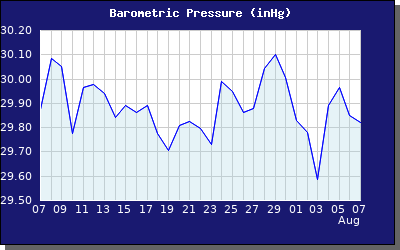 Monthly Barometric Pressure